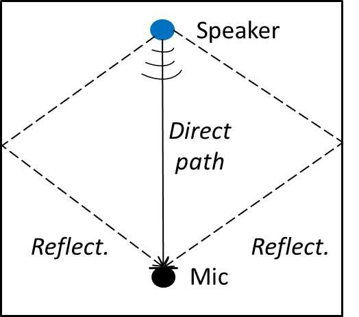 A diagram illustrating sound reflections causing reverb